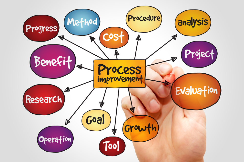 Knowing About Some Crucial Business Process Improvement Methodologies Used by Companies
